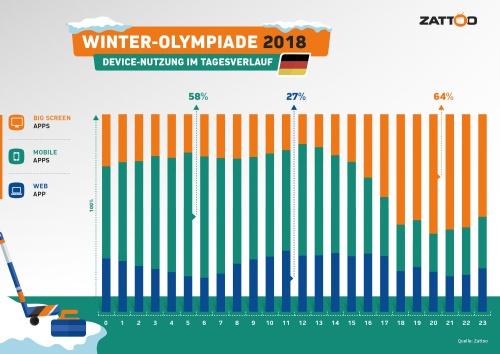 Infografik Winterolympiade Device-Nutzung