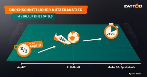 Infografik WM_Nutzeranstieg_DE